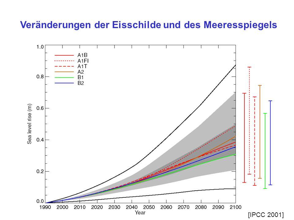 Rückkopplungsmechanismen: Eis-Albedo-Effekt: Packeis CO 2 [IPCC 2001]