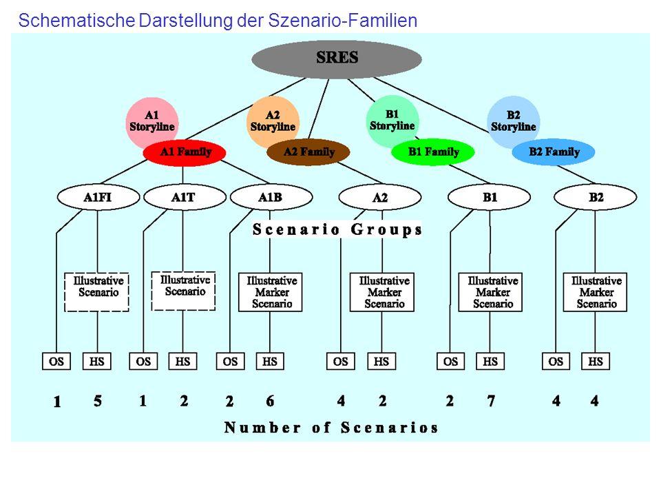 Überblick über die wichtigsten Kennzahlen der Szenario-Familien [SRES 2000] Family Scenario group1990 A1FI 1990 B2B1A2A1 A1BA1T