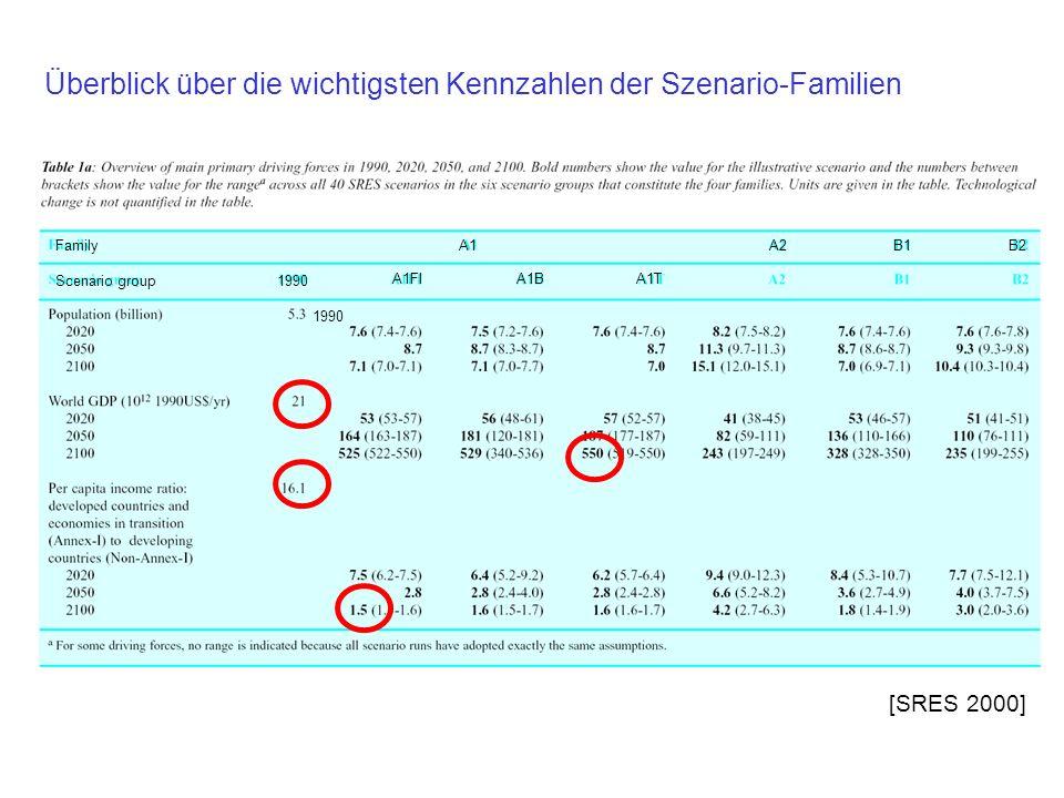 Entwicklung der Weltbevölkerung nach den Szenario-Familien [SRES 2000]