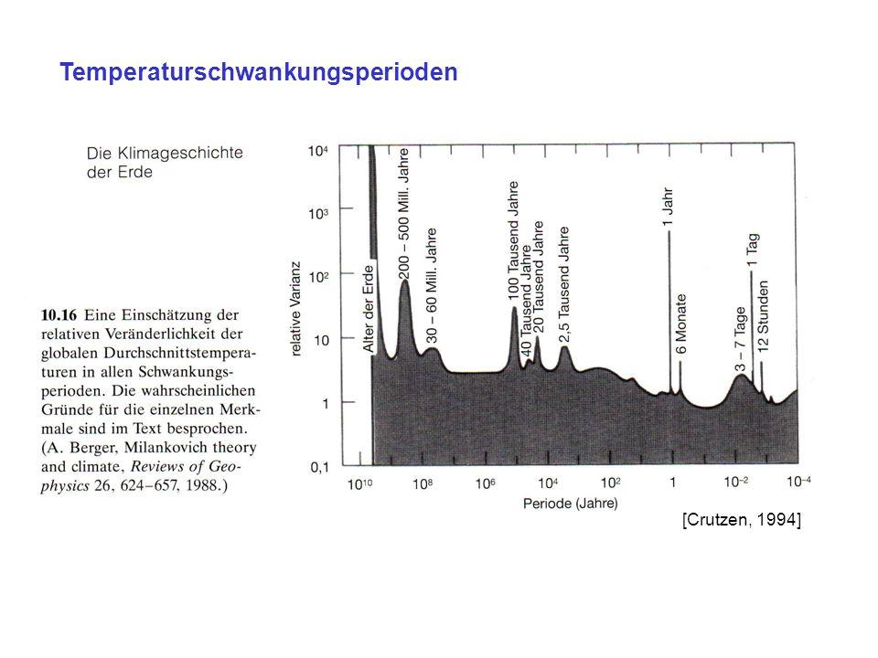 Temperaturschwankungsperioden [Crutzen, 1994]