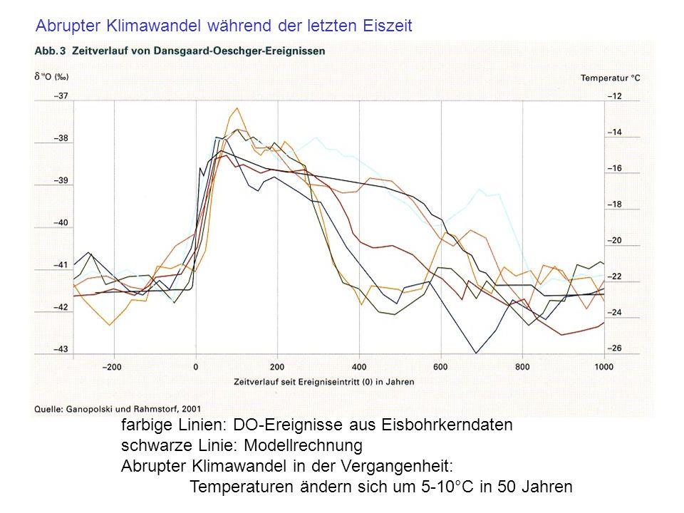 farbige Linien: DO-Ereignisse aus Eisbohrkerndaten schwarze Linie: Modellrechnung Abrupter Klimawandel in der Vergangenheit: Temperaturen ändern sich