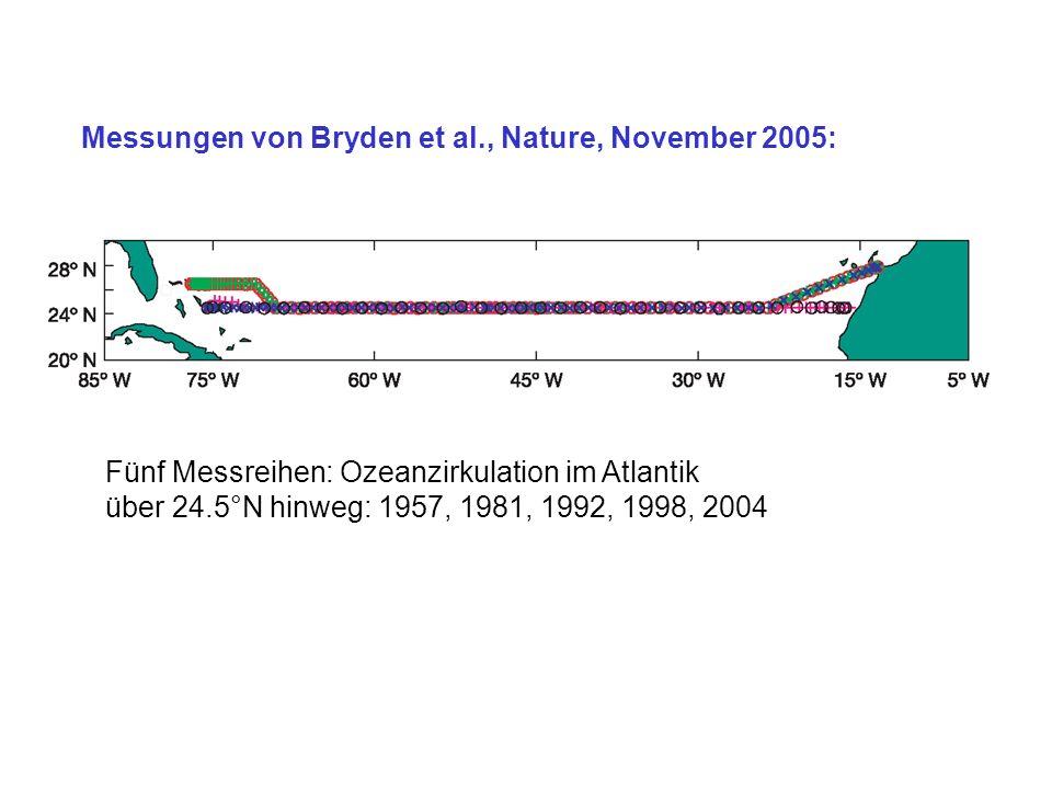 Messungen von Bryden et al., Nature, November 2005: Fünf Messreihen: Ozeanzirkulation im Atlantik über 24.5°N hinweg: 1957, 1981, 1992, 1998, 2004