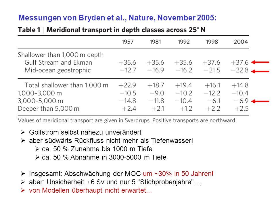 Messungen von Bryden et al., Nature, November 2005: Golfstrom selbst nahezu unverändert aber südwärts Rückfluss nicht mehr als Tiefenwasser! ca. 50 %