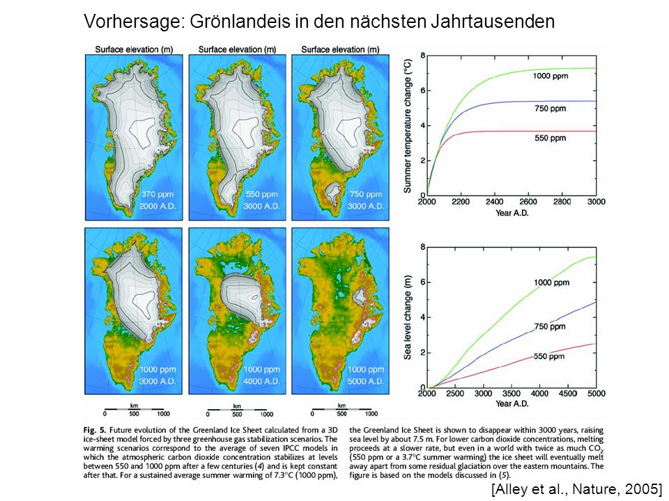 [Alley et al., Nature, 2005] Vorhersage: Grönlandeis in den nächsten Jahrtausenden