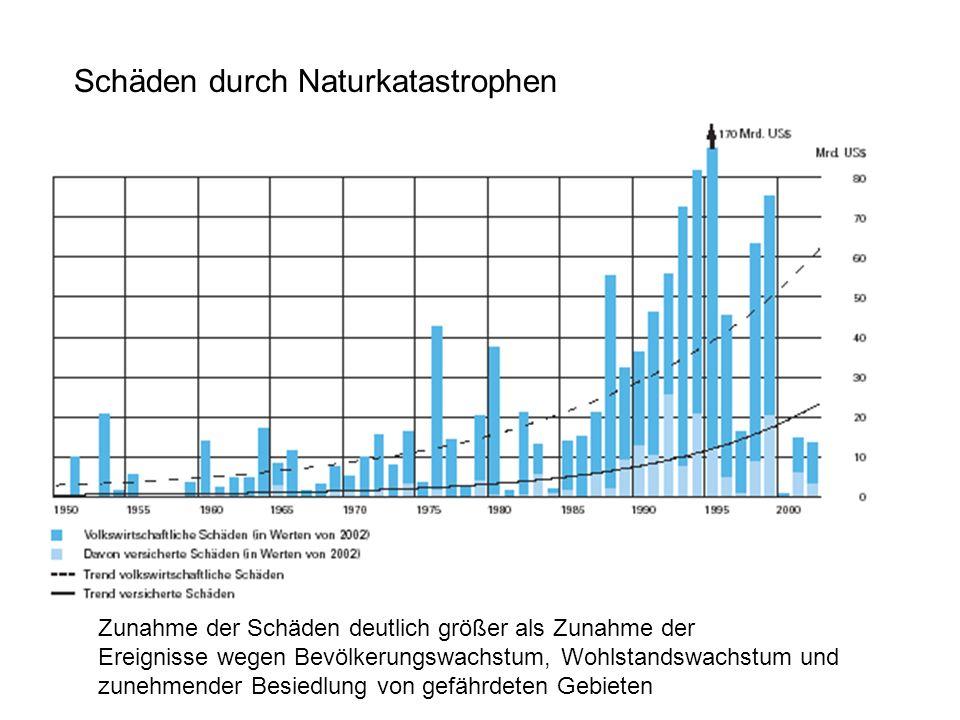 Schäden durch Naturkatastrophen Zunahme der Schäden deutlich größer als Zunahme der Ereignisse wegen Bevölkerungswachstum, Wohlstandswachstum und zune