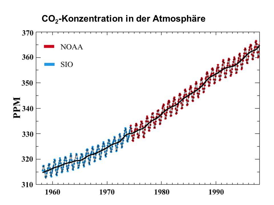 CO2 in der Atmosphäre Mauna Loa Langzeit... CO2 bleibt mehrere hundert Jahre in der Atmosphäre unausweichliches Verbrennungsprodukt aller fossilen Bre