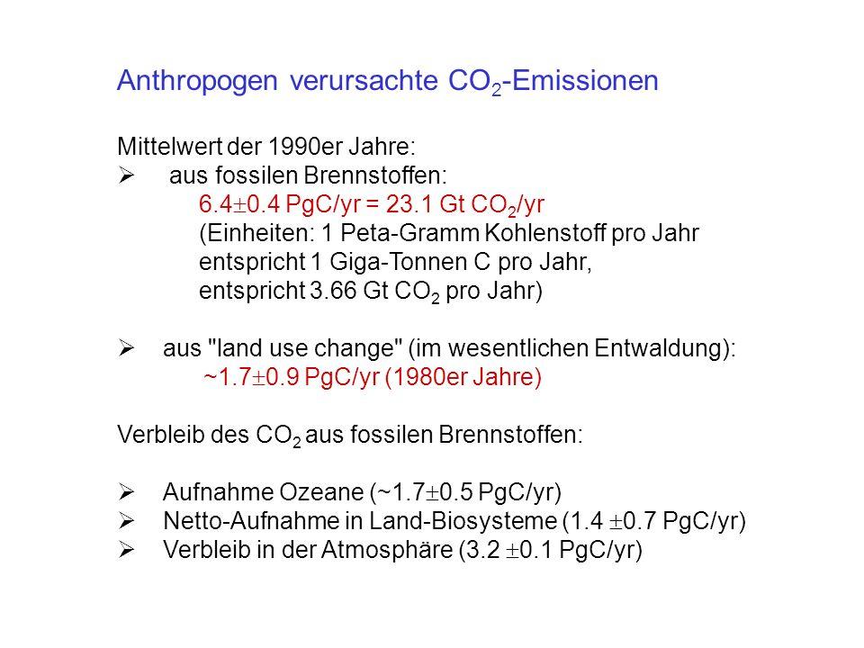Anthropogen verursachte CO 2 -Emissionen Mittelwert der 1990er Jahre: aus fossilen Brennstoffen: 6.4 0.4 PgC/yr = 23.1 Gt CO 2 /yr (Einheiten: 1 Peta-