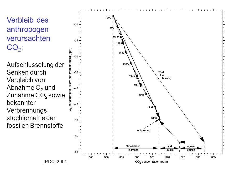 Verbleib des anthropogen verursachten CO 2 : Aufschlüsselung der Senken durch Vergleich von Abnahme O 2 und Zunahme CO 2 sowie bekannter Verbrennungs-