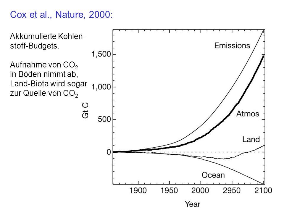 Cox et al., Nature, 2000: Akkumulierte Kohlen- stoff-Budgets. Aufnahme von CO 2 in Böden nimmt ab, Land-Biota wird sogar zur Quelle von CO 2