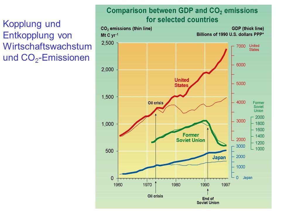 Kopplung und Entkopplung von Wirtschaftswachstum und CO 2 -Emissionen