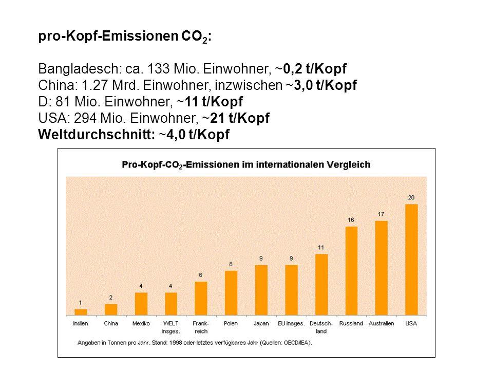 pro-Kopf-Emissionen CO 2 : Bangladesch: ca. 133 Mio. Einwohner, ~0,2 t/Kopf China: 1.27 Mrd. Einwohner, inzwischen ~3,0 t/Kopf D: 81 Mio. Einwohner, ~