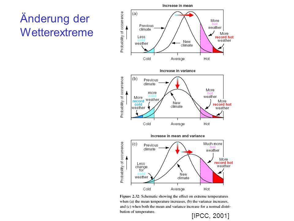 Änderung der Wetterextreme [IPCC, 2001]