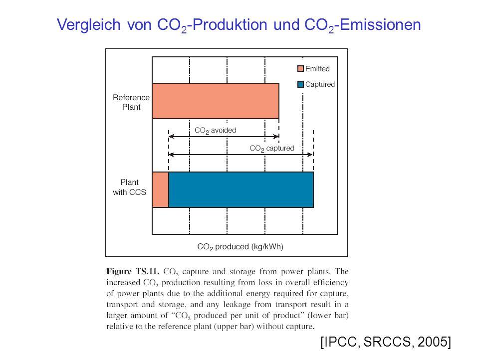 [IPCC, SRCCS, 2005] Vergleich von CO 2 -Produktion und CO 2 -Emissionen