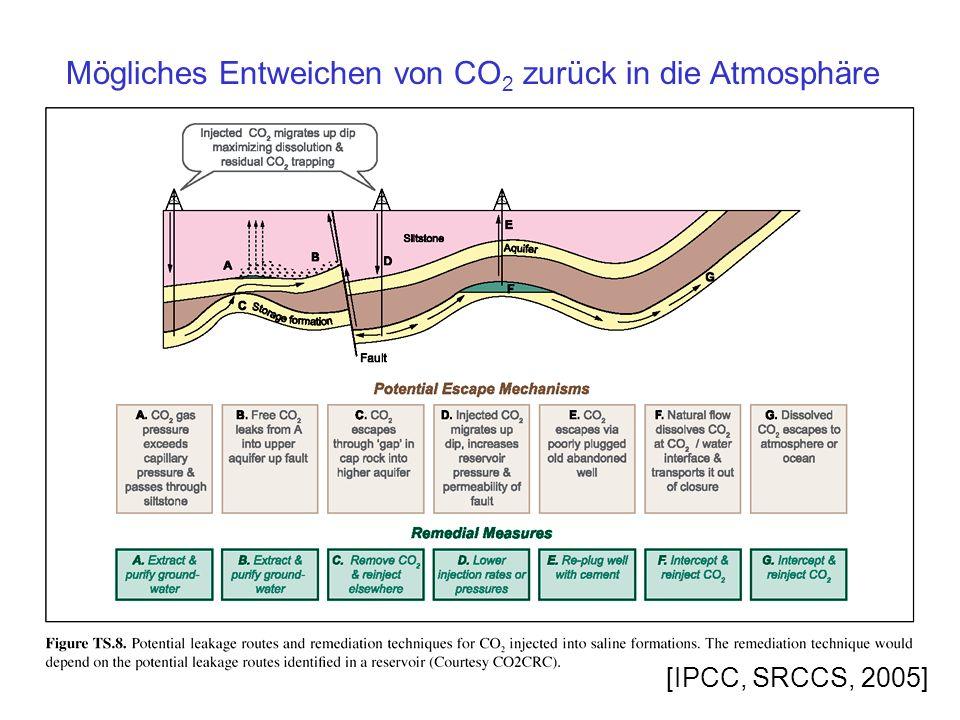 Mögliches Entweichen von CO 2 zurück in die Atmosphäre [IPCC, SRCCS, 2005]