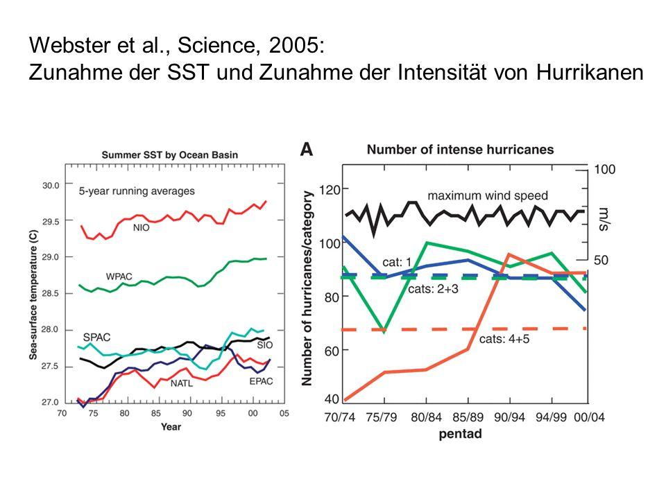 Häufigkeit und Intensität von tropischen Stürmen Anstieg der Ozeanfläche mit Oberflächentemperaturen >26°C läßt eine Zunahme von tropischen Stürmen plausibel erscheinen.