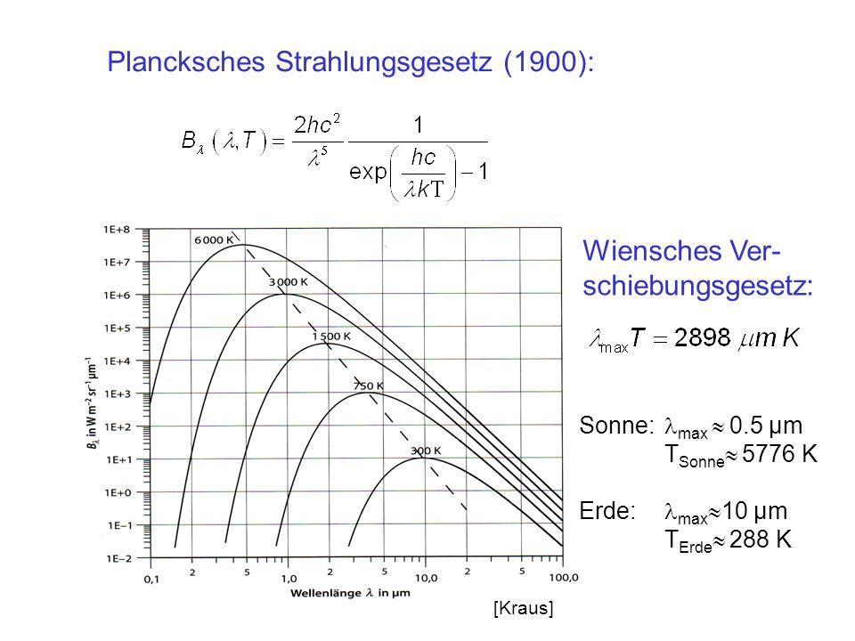 Plancksches Strahlungsgesetz (1900): Sonne: max 0.5 µm T Sonne 5776 K Erde: max 10 µm T Erde 288 K Wiensches Ver- schiebungsgesetz: [Kraus]