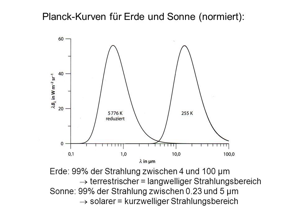 Planck-Kurven für Erde und Sonne (normiert): Erde: 99% der Strahlung zwischen 4 und 100 µm terrestrischer = langwelliger Strahlungsbereich Sonne: 99%