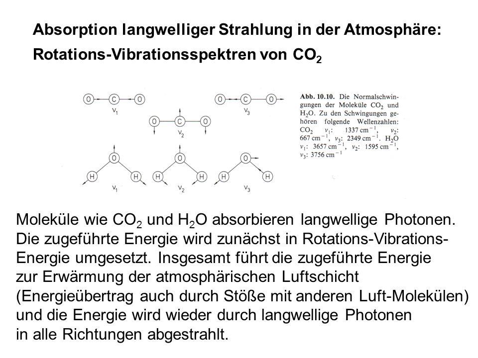 Absorption langwelliger Strahlung in der Atmosphäre: Rotations-Vibrationsspektren von CO 2 Moleküle wie CO 2 und H 2 O absorbieren langwellige Photone