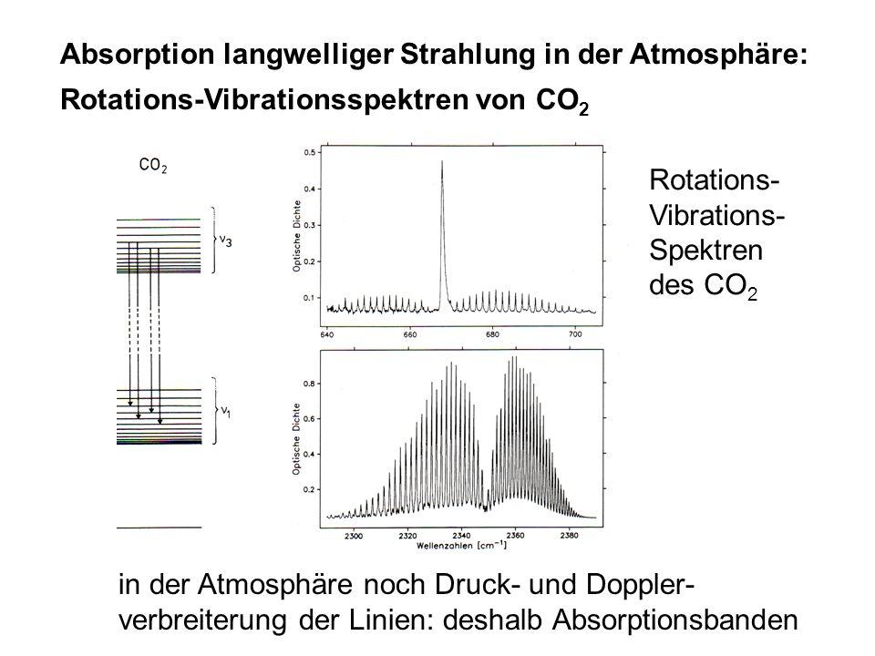 Absorption langwelliger Strahlung in der Atmosphäre: Rotations-Vibrationsspektren von CO 2 in der Atmosphäre noch Druck- und Doppler- verbreiterung de