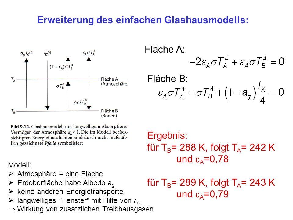 Erweiterung des einfachen Glashausmodells: Fläche A: Fläche B: Ergebnis: für T B = 288 K, folgt T A = 242 K und A =0,78 für T B = 289 K, folgt T A = 2