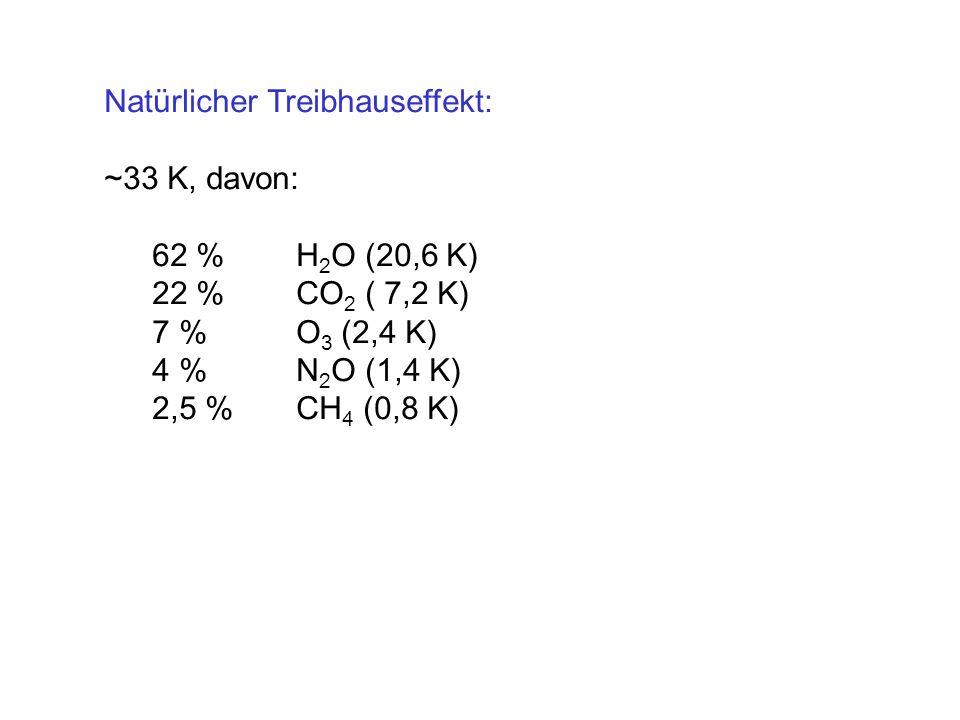 Natürlicher Treibhauseffekt: ~33 K, davon: 62 % H 2 O (20,6 K) 22 % CO 2 ( 7,2 K) 7 % O 3 (2,4 K) 4 % N 2 O (1,4 K) 2,5 %CH 4 (0,8 K)