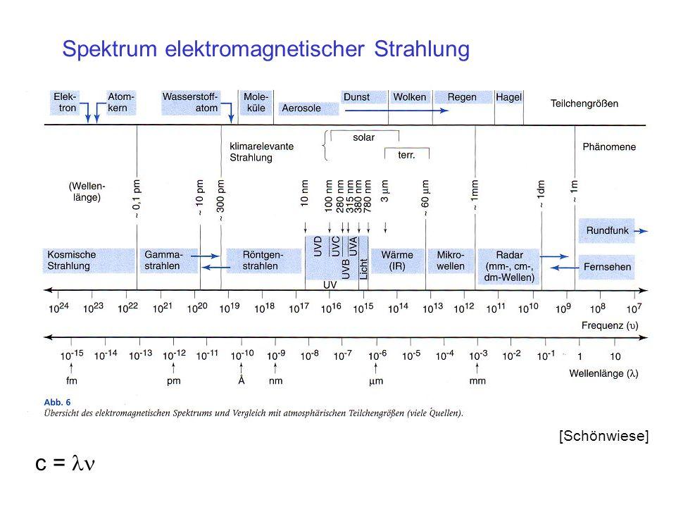 Spektrum elektromagnetischer Strahlung [Schönwiese] c =