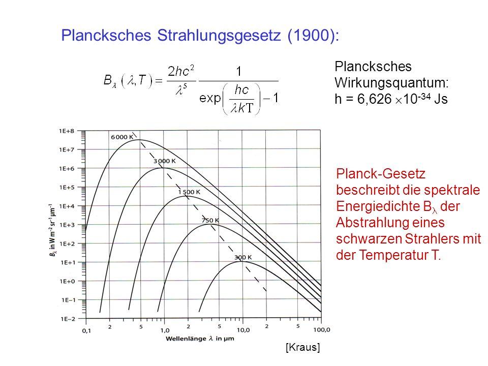 Plancksches Strahlungsgesetz (1900): Planck-Gesetz beschreibt die spektrale Energiedichte B der Abstrahlung eines schwarzen Strahlers mit der Temperat