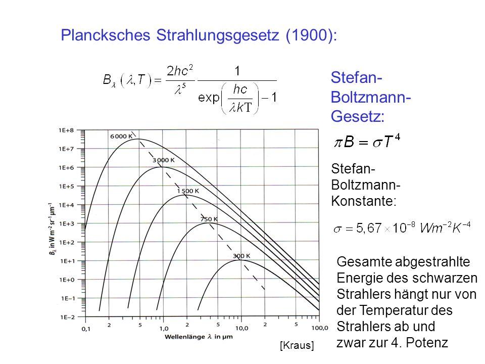 Plancksches Strahlungsgesetz (1900): Stefan- Boltzmann- Konstante: Stefan- Boltzmann- Gesetz: Gesamte abgestrahlte Energie des schwarzen Strahlers hän