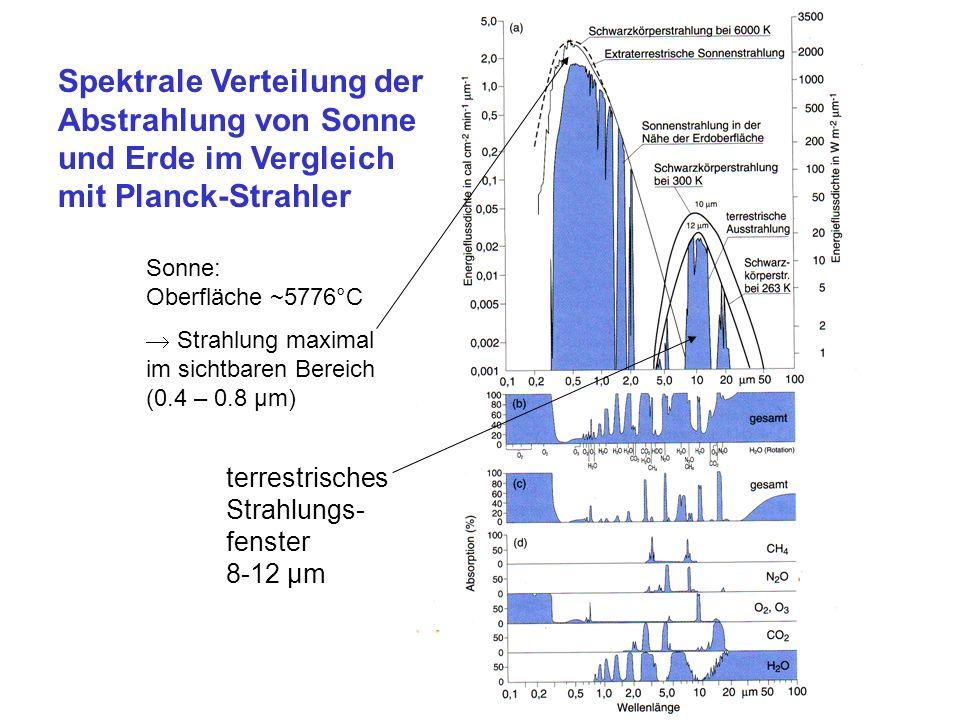 terrestrisches Strahlungs- fenster 8-12 µm Spektrale Verteilung der Abstrahlung von Sonne und Erde im Vergleich mit Planck-Strahler Sonne: Oberfläche ~5776°C Strahlung maximal im sichtbaren Bereich (0.4 – 0.8 µm)