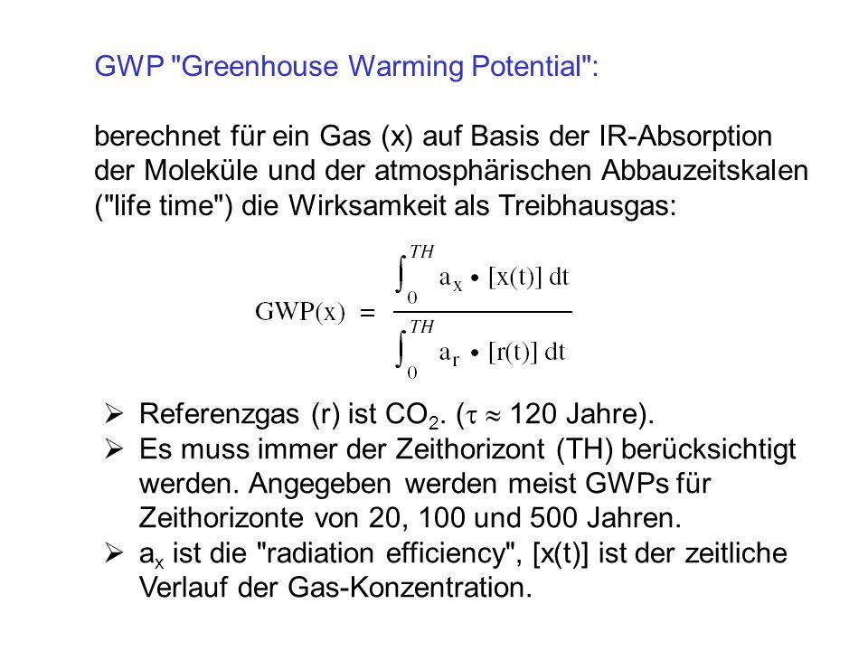 GWP Greenhouse Warming Potential : berechnet für ein Gas (x) auf Basis der IR-Absorption der Moleküle und der atmosphärischen Abbauzeitskalen ( life time ) die Wirksamkeit als Treibhausgas: Referenzgas (r) ist CO 2.