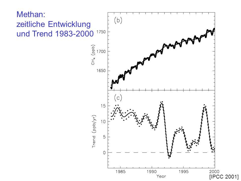 Methan: zeitliche Entwicklung und Trend 1983-2000 [IPCC 2001]