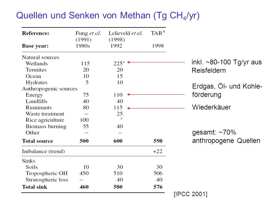 Quellen und Senken von Methan (Tg CH 4 /yr) [IPCC 2001] inkl. ~80-100 Tg/yr aus Reisfeldern Erdgas, Öl- und Kohle- förderung Wiederkäuer gesamt: ~70%