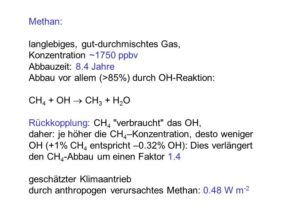Methan: langlebiges, gut-durchmischtes Gas, Konzentration ~1750 ppbv Abbauzeit: 8.4 Jahre Abbau vor allem (>85%) durch OH-Reaktion: CH 4 + OH CH 3 + H 2 O Rückkopplung: CH 4 verbraucht das OH, daher: je höher die CH 4 –Konzentration, desto weniger OH (+1% CH 4 entspricht –0.32% OH): Dies verlängert den CH 4 -Abbau um einen Faktor 1.4 geschätzter Klimaantrieb durch anthropogen verursachtes Methan: 0.48 W m -2