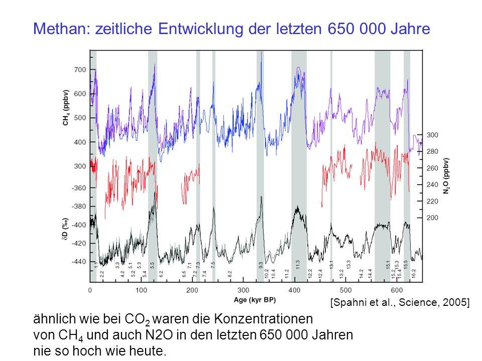 Methan: zeitliche Entwicklung der letzten 650 000 Jahre [Spahni et al., Science, 2005] ähnlich wie bei CO 2 waren die Konzentrationen von CH 4 und auch N2O in den letzten 650 000 Jahren nie so hoch wie heute.