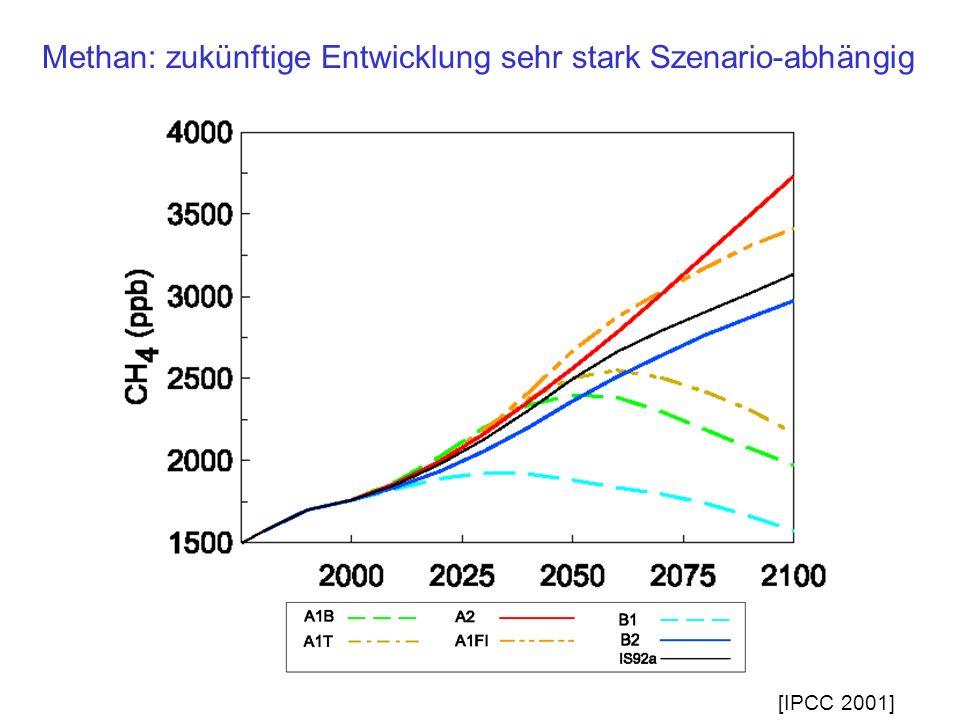 Methan: zukünftige Entwicklung sehr stark Szenario-abhängig [IPCC 2001]