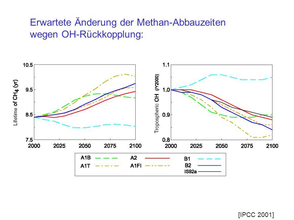 Erwartete Änderung der Methan-Abbauzeiten wegen OH-Rückkopplung: [IPCC 2001]