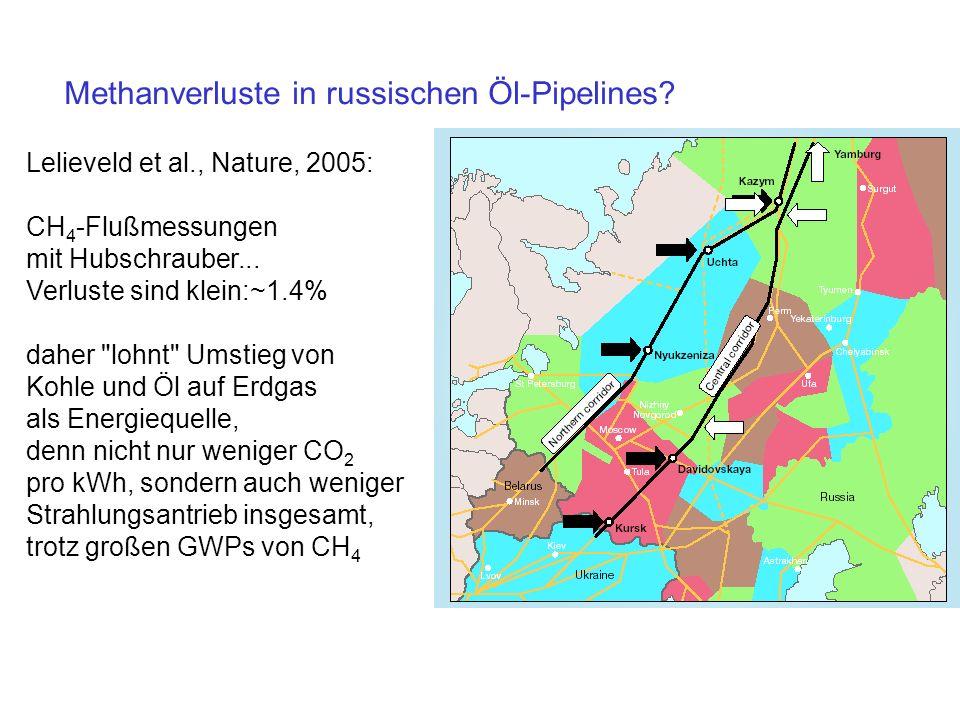 Methanverluste in russischen Öl-Pipelines? Lelieveld et al., Nature, 2005: CH 4 -Flußmessungen mit Hubschrauber... Verluste sind klein:~1.4% daher