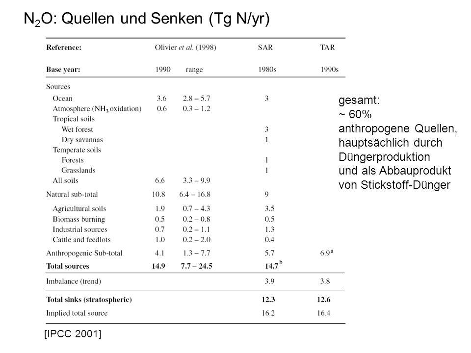 N 2 O: Quellen und Senken (Tg N/yr) [IPCC 2001] gesamt: ~ 60% anthropogene Quellen, hauptsächlich durch Düngerproduktion und als Abbauprodukt von Stickstoff-Dünger