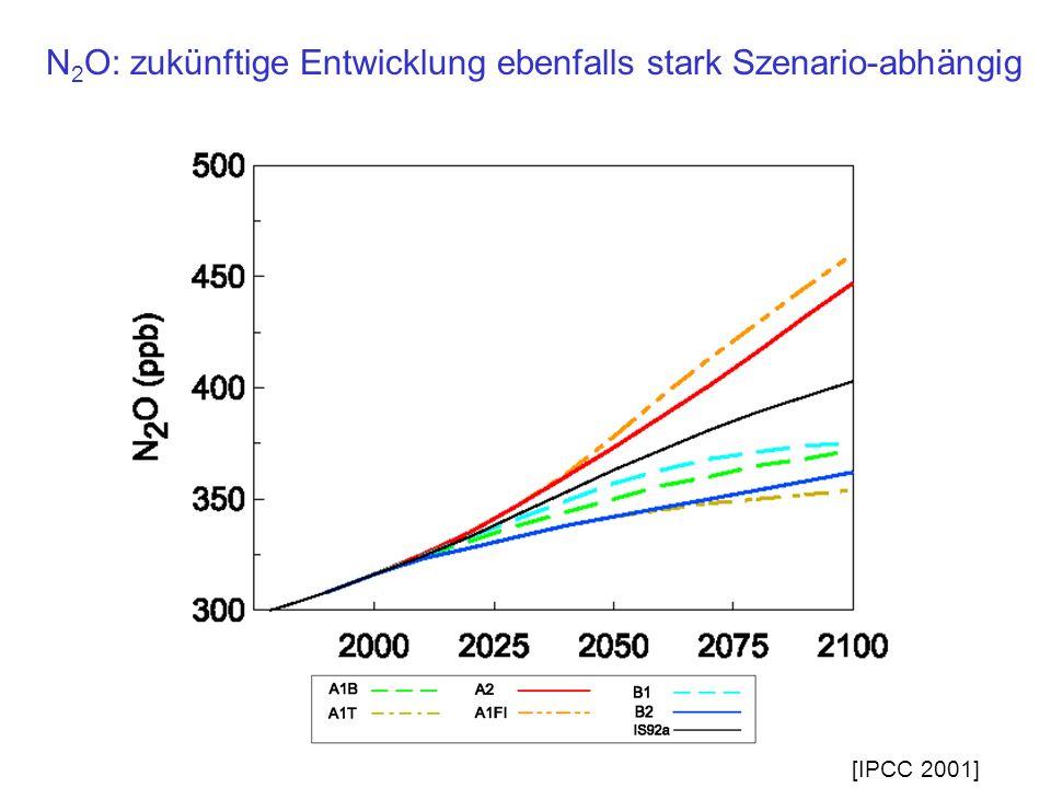 N 2 O: zukünftige Entwicklung ebenfalls stark Szenario-abhängig [IPCC 2001]
