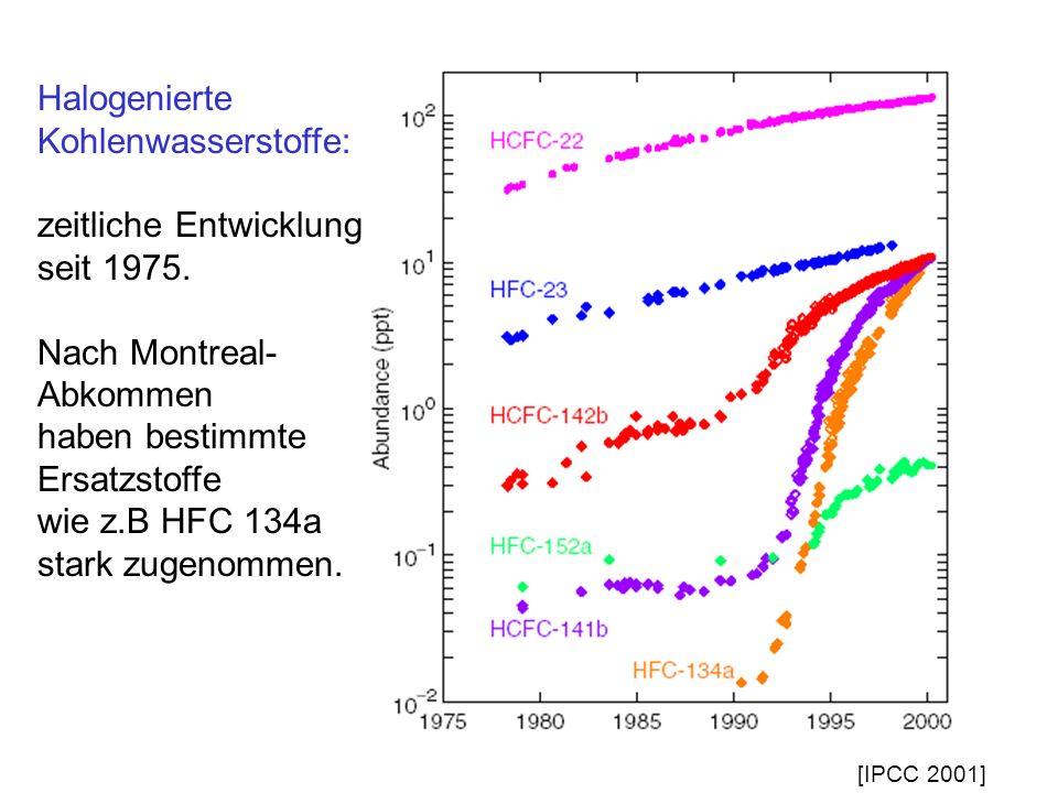 Halogenierte Kohlenwasserstoffe: zeitliche Entwicklung seit 1975. Nach Montreal- Abkommen haben bestimmte Ersatzstoffe wie z.B HFC 134a stark zugenomm