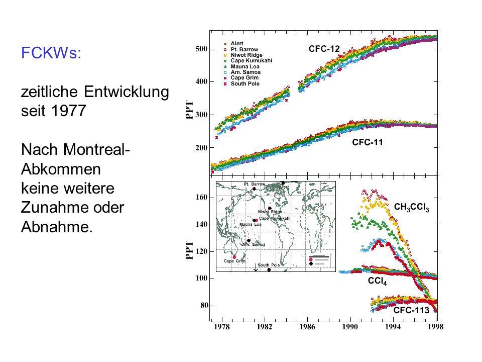 FCKWs: zeitliche Entwicklung seit 1977 Nach Montreal- Abkommen keine weitere Zunahme oder Abnahme.