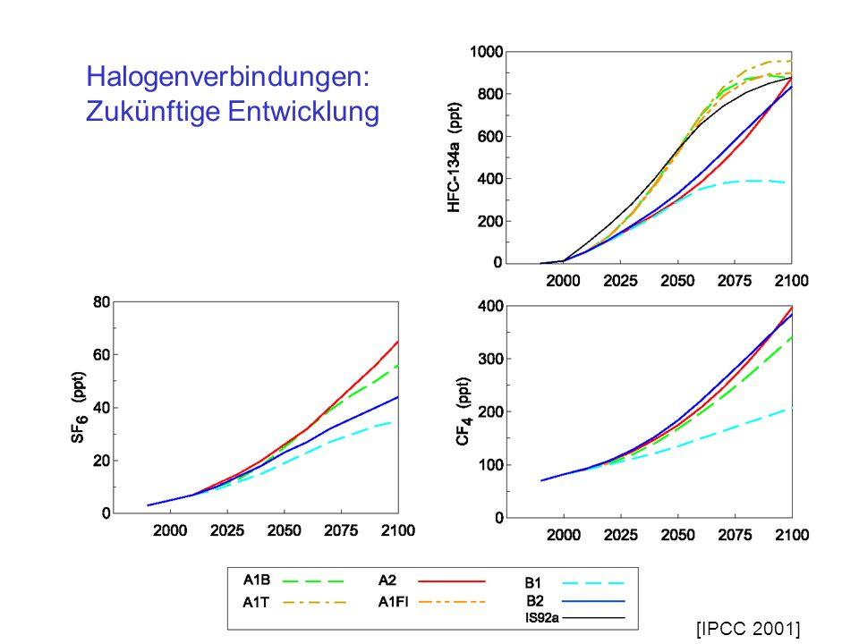 Halogenverbindungen: Zukünftige Entwicklung [IPCC 2001]