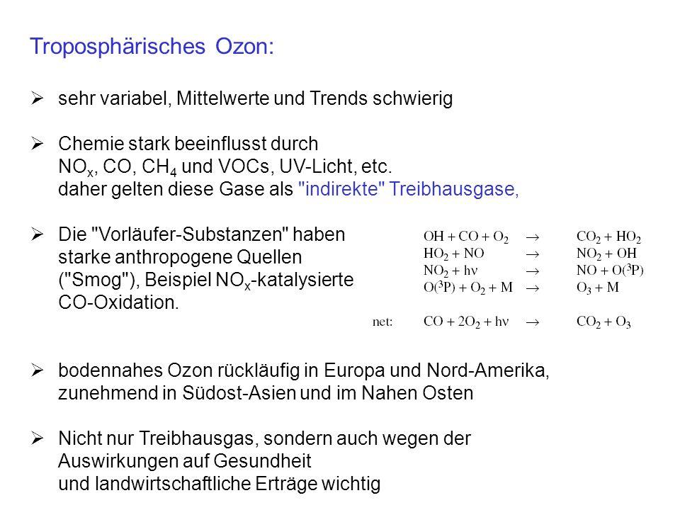 Troposphärisches Ozon: sehr variabel, Mittelwerte und Trends schwierig Chemie stark beeinflusst durch NO x, CO, CH 4 und VOCs, UV-Licht, etc.