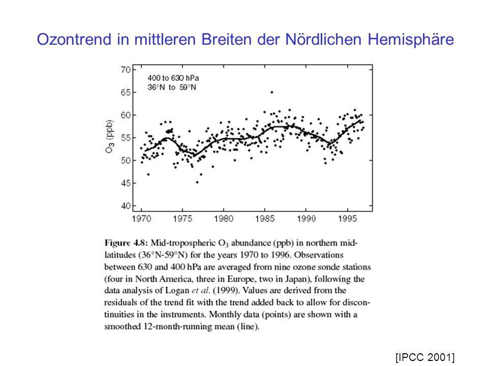 Ozontrend in mittleren Breiten der Nördlichen Hemisphäre [IPCC 2001]