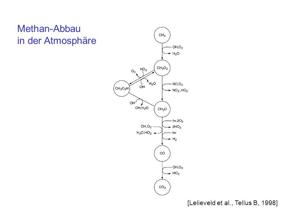 Methan-Abbau in der Atmosphäre [Lelieveld et al., Tellus B, 1998]