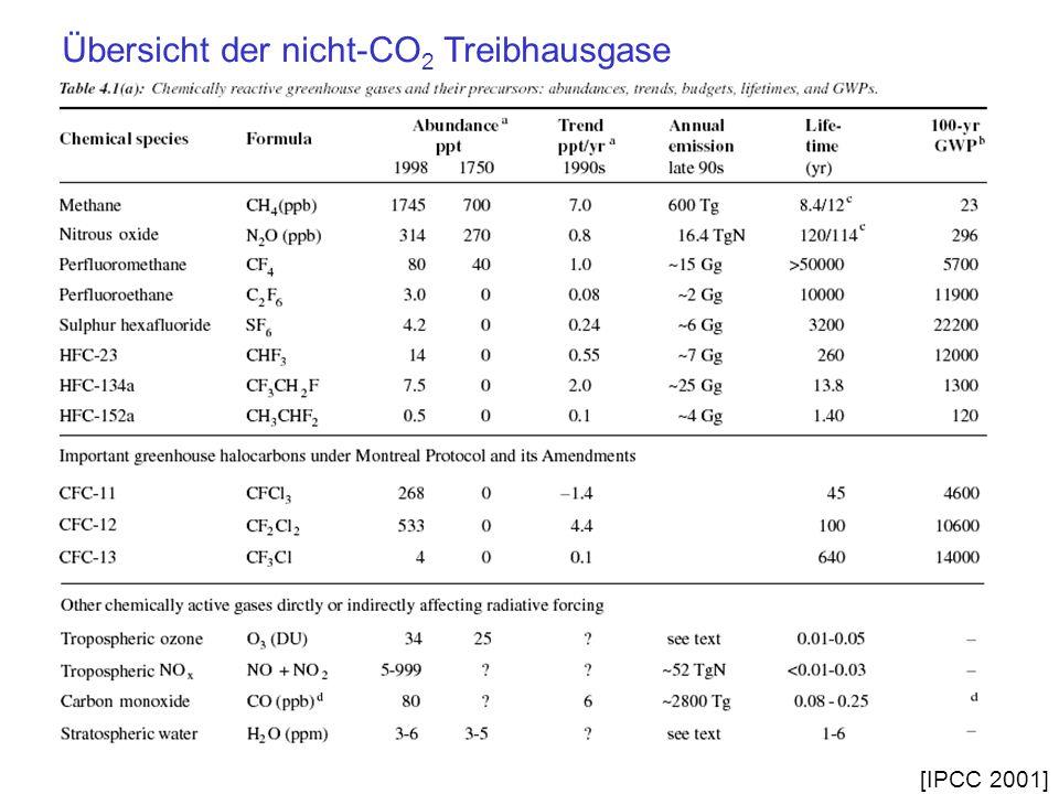 Übersicht der nicht-CO 2 Treibhausgase [IPCC 2001]