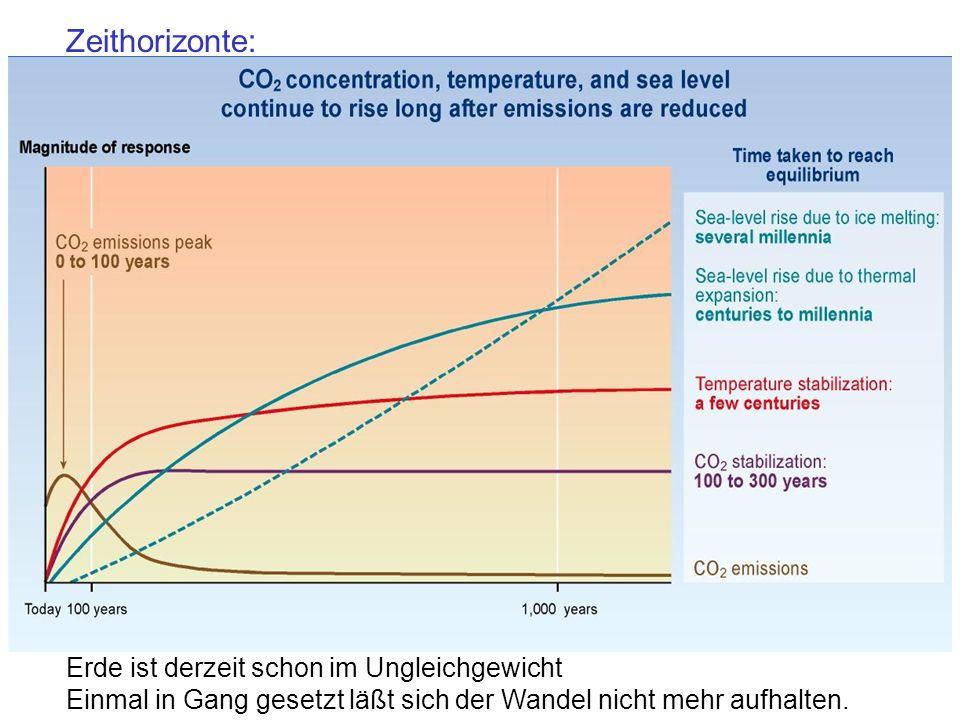 Zeithorizonte: Erde ist derzeit schon im Ungleichgewicht Einmal in Gang gesetzt läßt sich der Wandel nicht mehr aufhalten.
