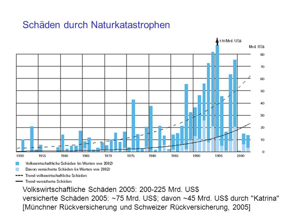 Schäden durch Naturkatastrophen Volkswirtschaftliche Schäden 2005: 200-225 Mrd. US$ versicherte Schäden 2005: ~75 Mrd. US$; davon ~45 Mrd. US$ durch