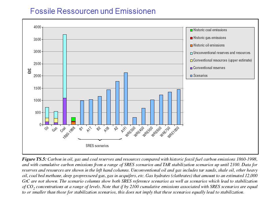 Fossile Ressourcen und Emissionen