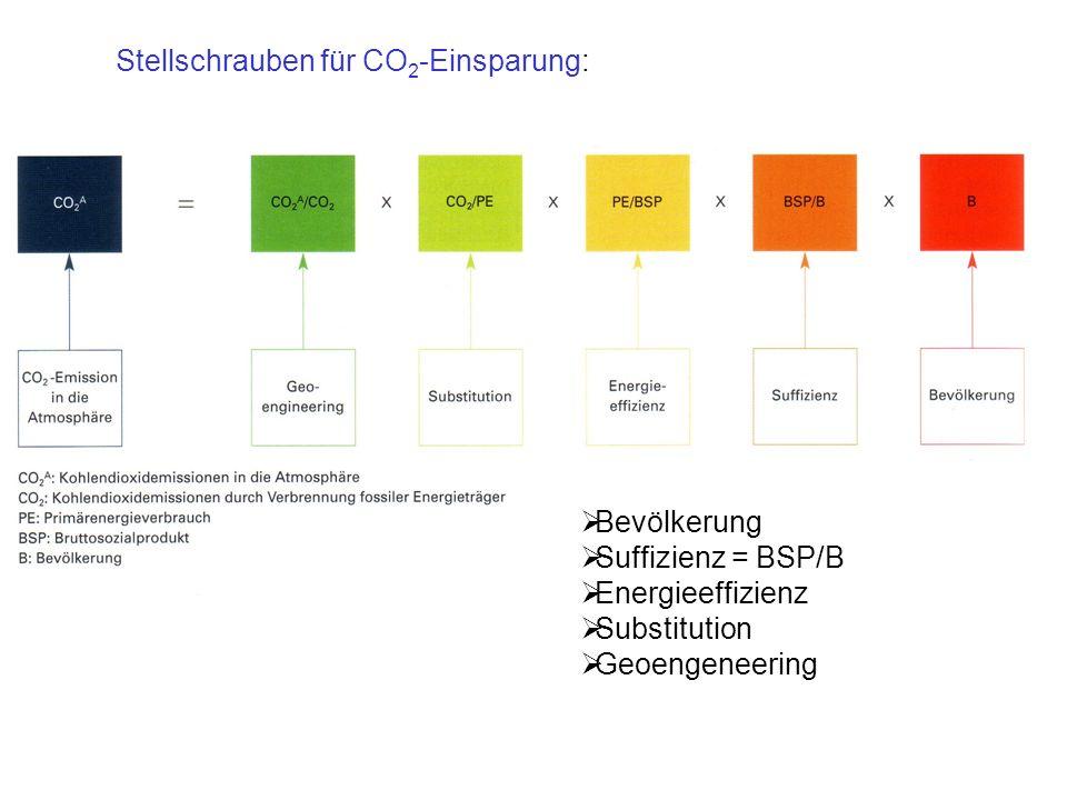 Stellschrauben für CO 2 -Einsparung: Bevölkerung Suffizienz = BSP/B Energieeffizienz Substitution Geoengeneering